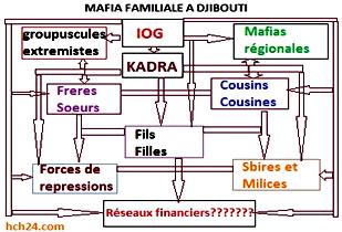 Mafia familiale à Djibouti